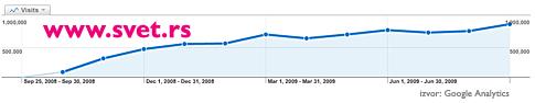 U septembru samo 'CPG', 'EPH' i '24 sata' zabeležili porast prihoda od oglasa!