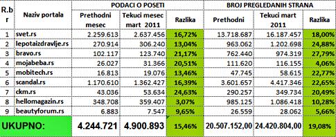 portali.rs